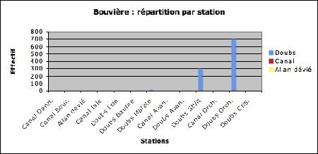 Bouvière_répartition par station-1.jpg