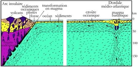 volcanisme antillais002_Ringwood-1.jpg