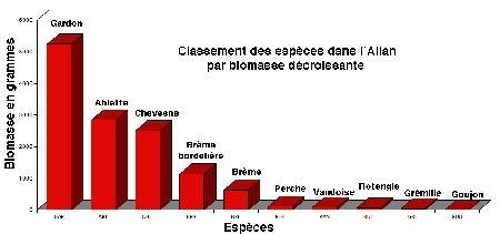 Allan_espèces_biomasse-93-1.jpg