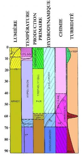 6.lacs_stratification générale1-1.jpg