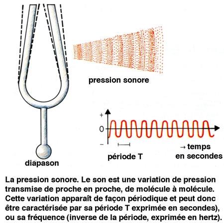 Figure01 la-pression-sonore-450.jpg