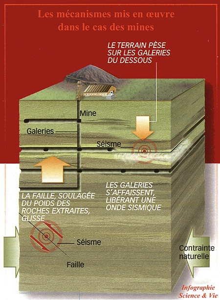 séisme,séisme provoqué par l'homme,barrages,forages profonds,activités minières,géothermie profonde,gaz de schiste