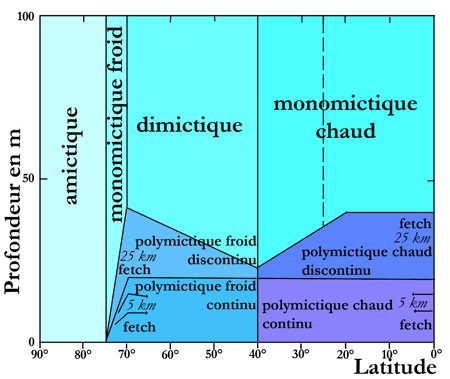 3.lacs-classification1-1.jpg