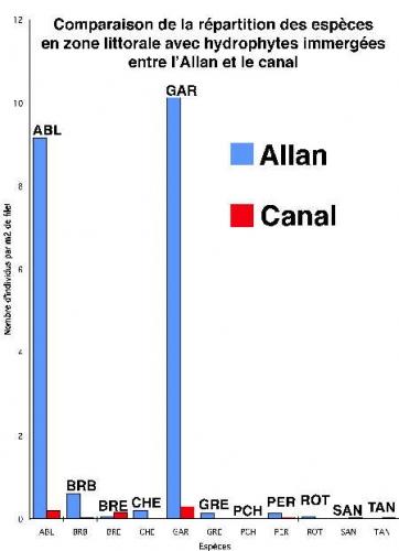 espèces_canal_Allan_LHYI-1.jpg