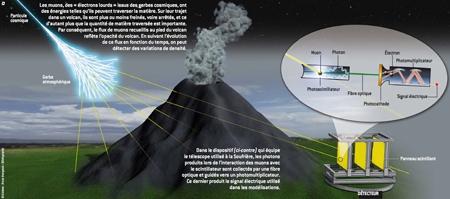 Radiographie-du-volcan-par-muons-450.jpg
