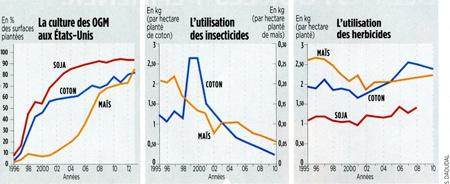 ogm,pesticides,insecticides,herbicides