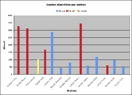 Gardon-stations-effectif-1.jpg