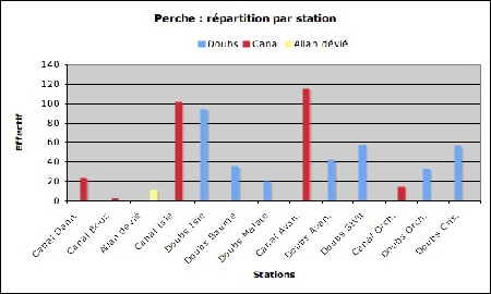Perche_répartition par station-1.jpg