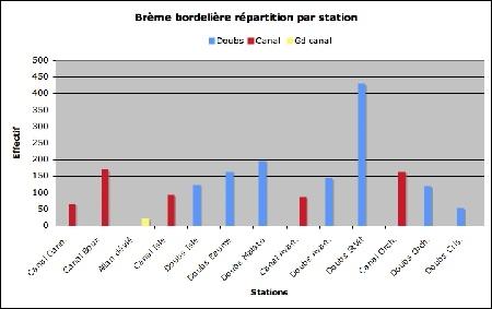 Brème bordelière_stations_effectif-1.jpg