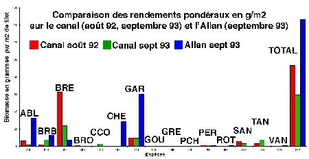 comparaison rdts allan-canal-1.jpg