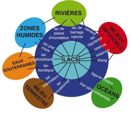 lac, eaux douces, eaux stagnantes,limnologie,