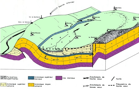 source,karst,jura,exsurgence,circulation souterraine,résurgence