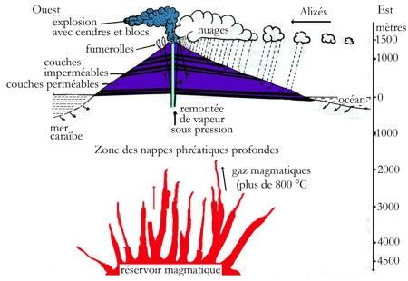 volcanisme antillais_éruption phréatique_007-1.jpg
