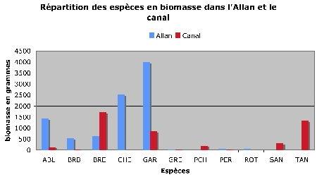 espèces biomasse Allan-canal-1.jpg
