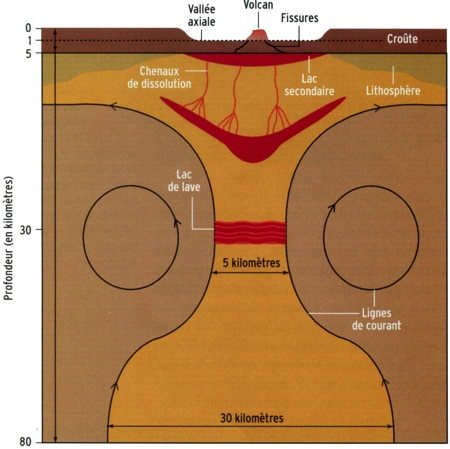 volcanisme,arc antillais,subduction,dorsale,points chauds