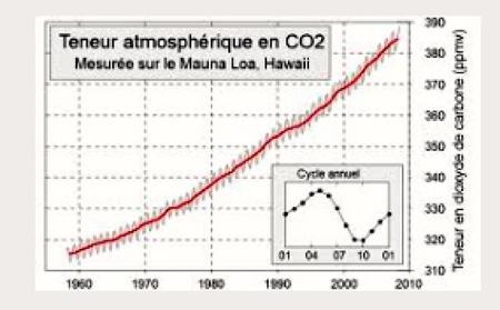 Teneur-atmosphérique-en-CO2-450.jpg