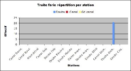 Truite-stations-effectif-1.jpg