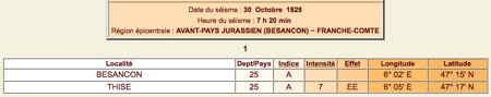 Thise-séismes_30-10-1828_localités-1.jpg